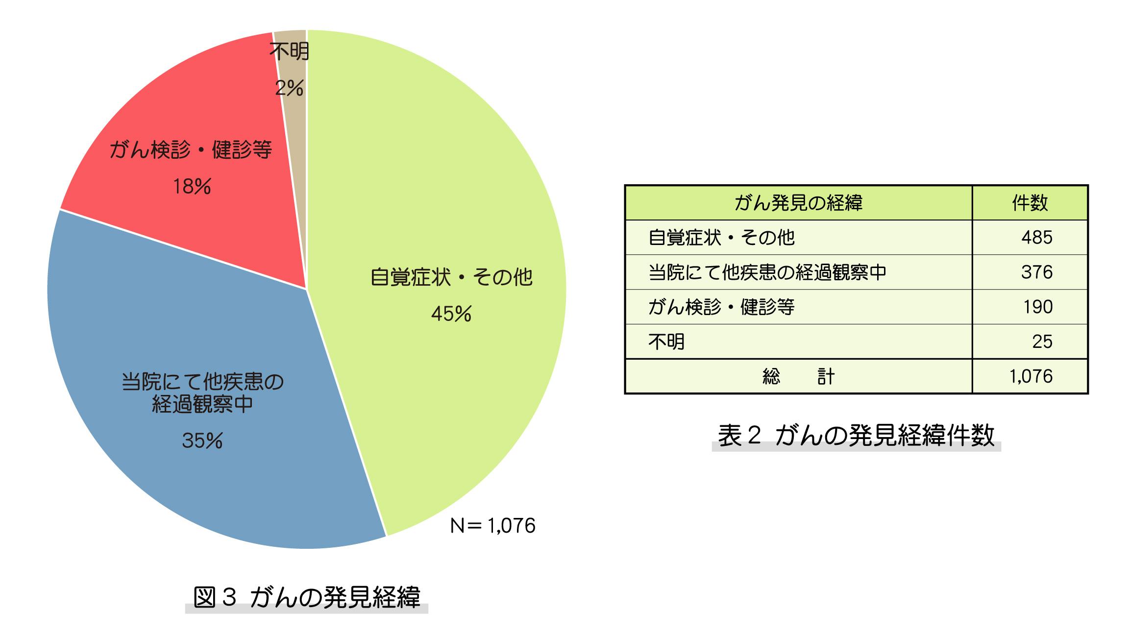 図3、表2