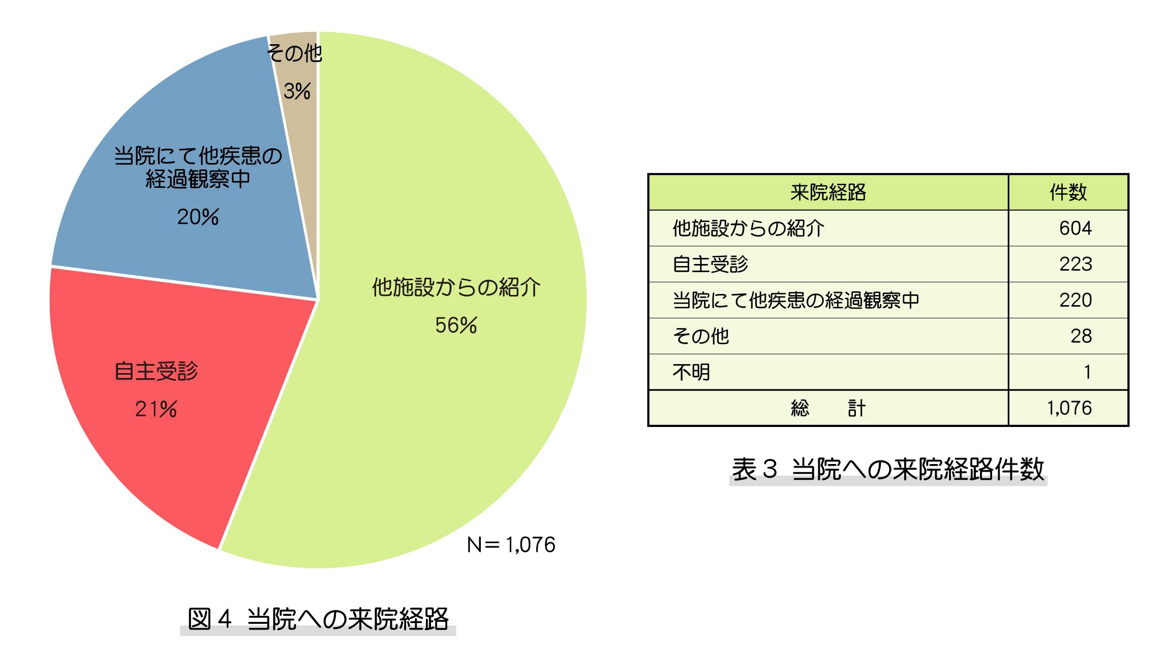 図4、表3